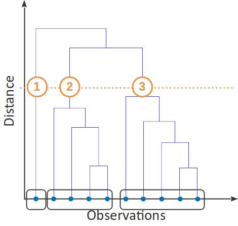 Un exemple de dendrogramme. En coupant au niveau de la ligne horizontale orange, on obtient 3 clusters.