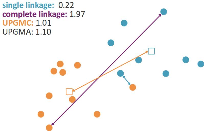 Lien simple, lien complet, lien centroïdal (UPGMC), et lien moyen (UPGMA, difficile à représenter !)