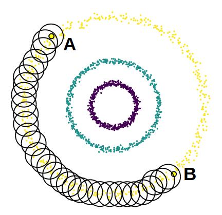 On peut connecter A à B par des petits voisinages (les cercles) contenant uniquement des points du cluster extérieur.