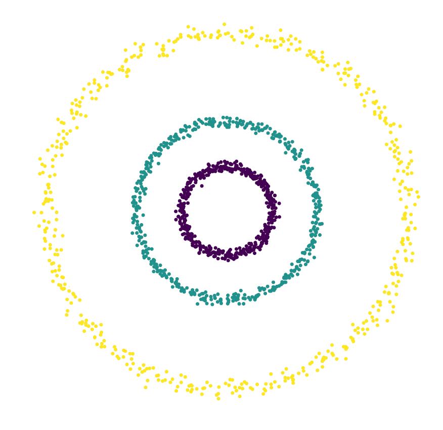 Quel algorithme de clustering utiliser pour former trois clusters correspondant aux trois cercles de ces données ?