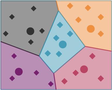 Tesselation de Voronoi en 5 cellules. Chaque disque représente un centroïde
