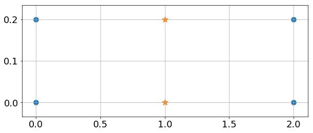 Initialisé avec les deux étoiles, le k-means (K=2) va créer deux clusters horizontaux.