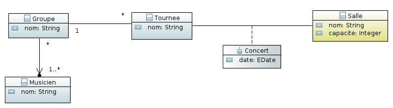 Diagramme de classes UML ‒ Concert