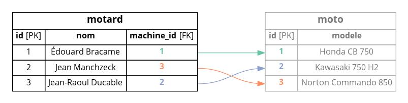 Ajout de la clé étrangère « machine_id » dans la table « motard »