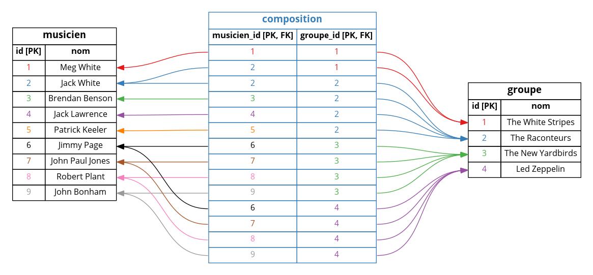 Ajout d'une table matérialisant la relation « plusieurs à plusieurs » (many-to-many)