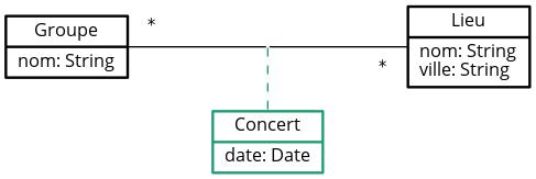 Classe d'association « Concert »