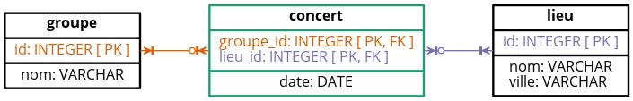 MPD ‒ La classe d'association « Concert » devient une table comme pour une relation « plusieurs à plusieurs » (many-to-many)
