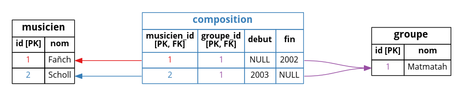 Tuple de la table « composition »