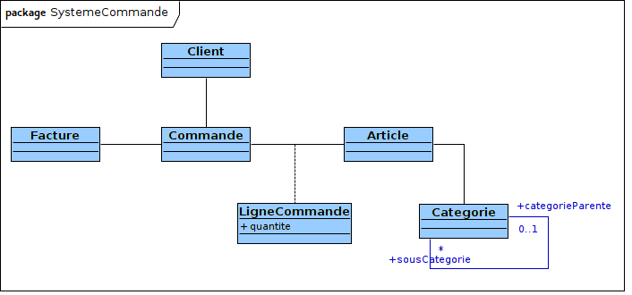 Diagramme de classes ‒ Ébauche