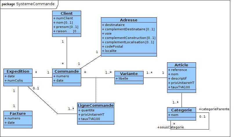Diagramme de classes ‒ Étape intermédiaire