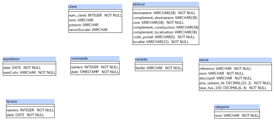 MPD avec les classes et attributs