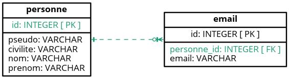 MPD ‒ Création d'une table listant les adresses email des personnes