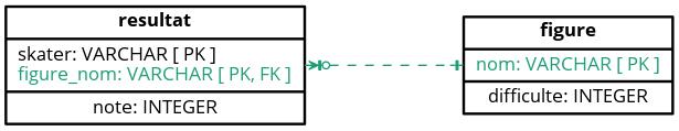 MPD ‒ Création d'une nouvelle table « figure »