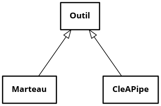 Diagramme de classes ‒ Héritage