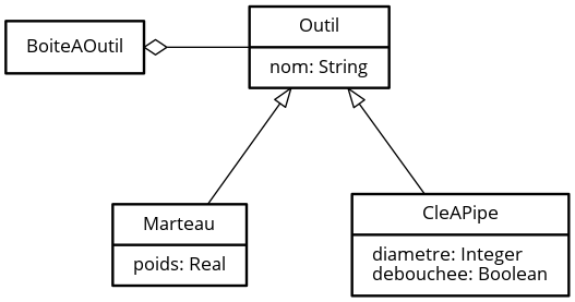 Diagramme de classes ‒ Les outils