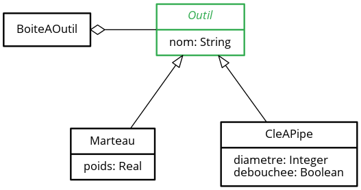 Diagramme de classes ‒ La classe « Outil » est abstraite