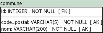 La table « commune » contient un index unique