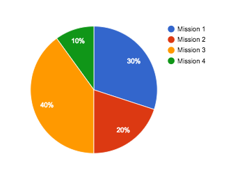 Répartition des missions