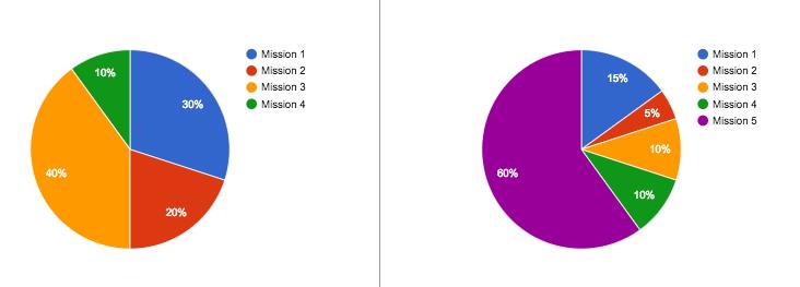 Evolution des missions