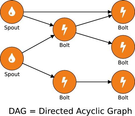 Exemple de topologie Storm