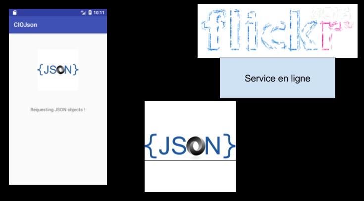 Principe d'une reponse JSON à une requête HTTP (logo Json CC-BY Linux Screenshots)