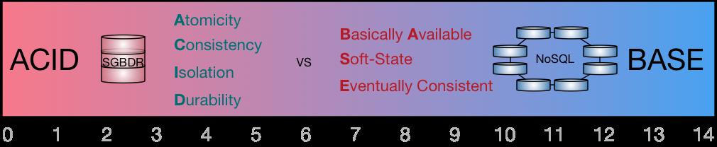 ACID vs BASE