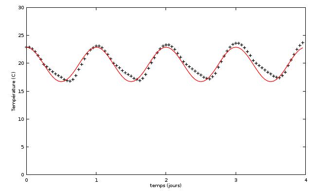 Représentation des données et du modèle