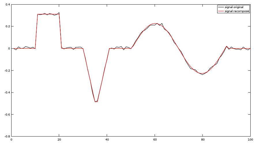 Le signal original (en noir) et votre reconstitution (en rouge)