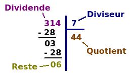 Une belle division euclidienne