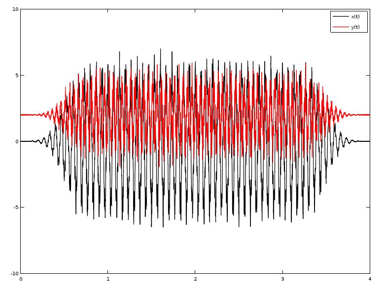 Tant sur x que sur y, les mouvement semblent être périodiques.