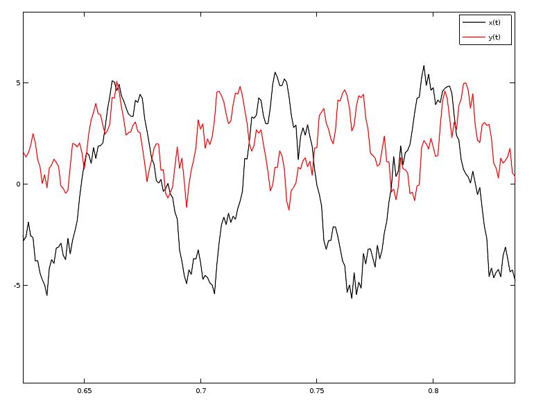 Détail des variations de x et y en fonction du temps