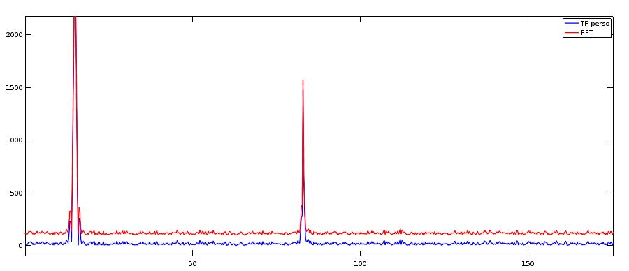 la fonction fft de matlab implémente de façon rapide le calcul d'une ransformée de Fourier