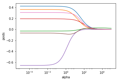 Les poids des différents paramètres en fonction de alpha