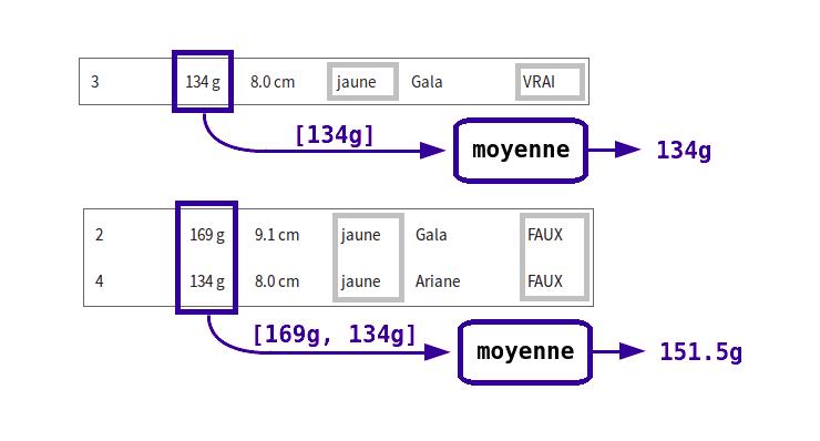 La fonction d'agrégation MOYENNE qui s'applique à chacun des agrégats