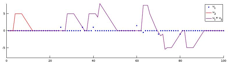 Si les valeurs non nulles de u_1 sont peu espacées, les recopiages s'ajoutent et se retranchent, ce qui rend le résultat de la convolution dur à interpréter.