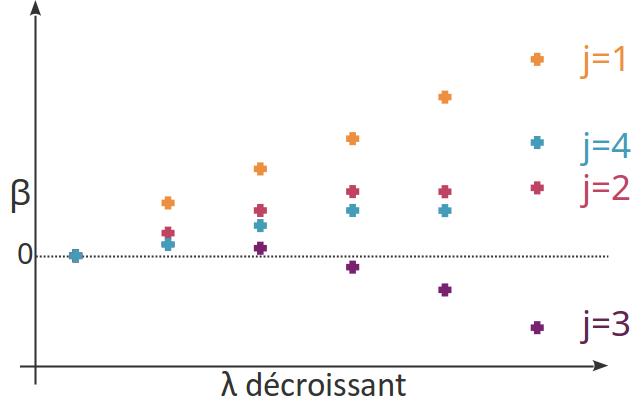 Exemple de chemin de régularisation pour 4 variables.