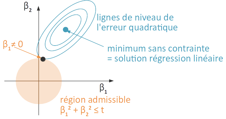 Solution de la régression ridge.