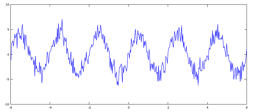 Le signal u oscille sinusoïdalement, mais il a été pollué par des ajouts aléatoires.