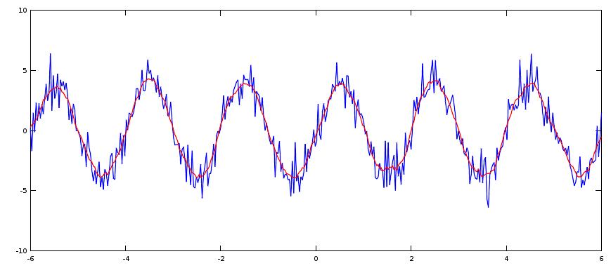 En rouge le résultat de la convolution du signal bleu avec une porte de 11 points de large.