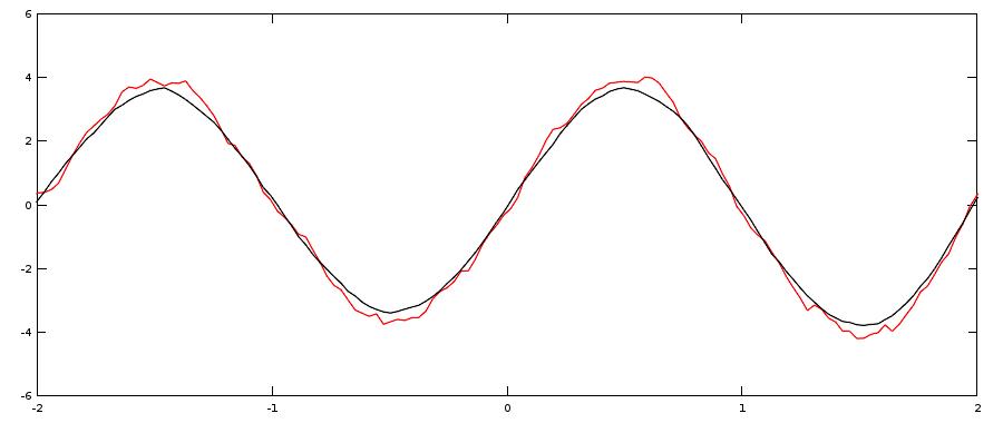 Comparaison entre une valeur moyenne (convolution par une porte, en rouge). Et un lissage (convolution par une gaussienne, en noir). Le lissage est plus doux.