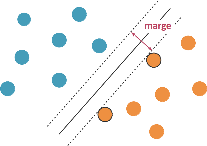La marge est le double de la distance entre l'hyperplan séparateur et les observations les plus proches.