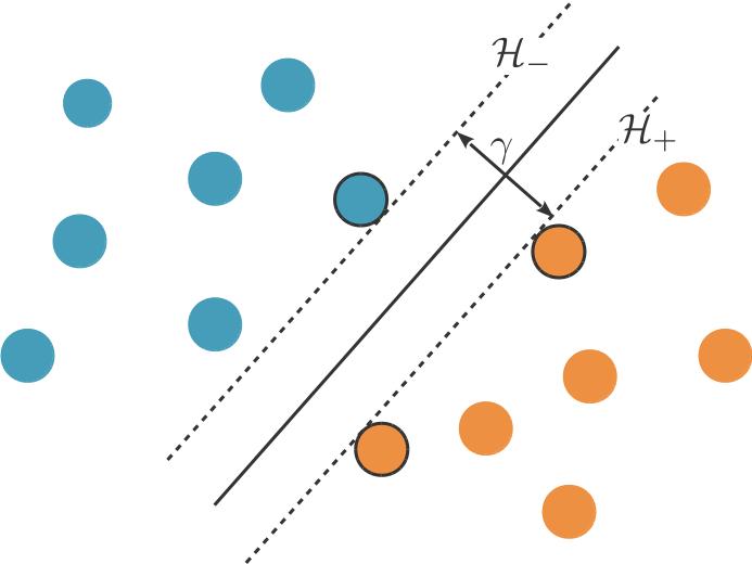 Séparatrice à marge maximale. Les observations cerclées de noirs sont les vecteurs de support.