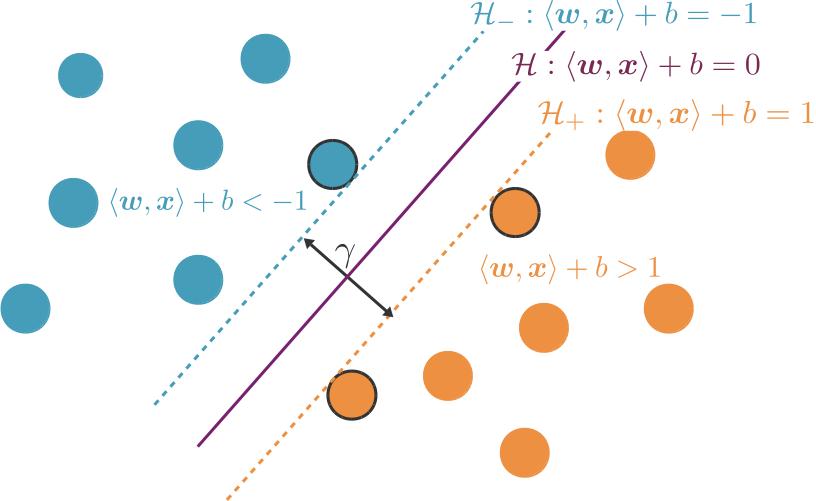 Équations de l'hyperplan séparateur et des parois de la zone ne contenant aucun point du jeu d'entraînement.
