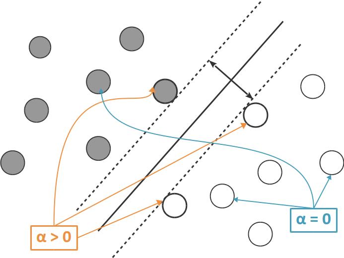 Les vecteurs de support sont ceux pour lesquels \(\alpha\) est non nul.