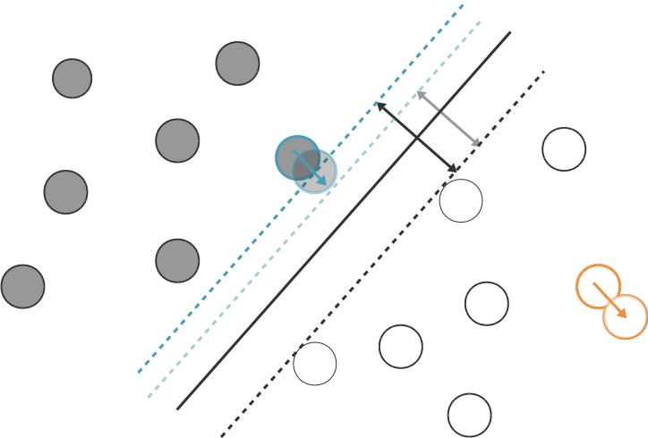 Déplacer le point orange, qui n'est pas un vecteur de support, ne change pas la solution. Déplacer le point bleu, qui est vecteur de support, modifie l'hyperplan séparateur.