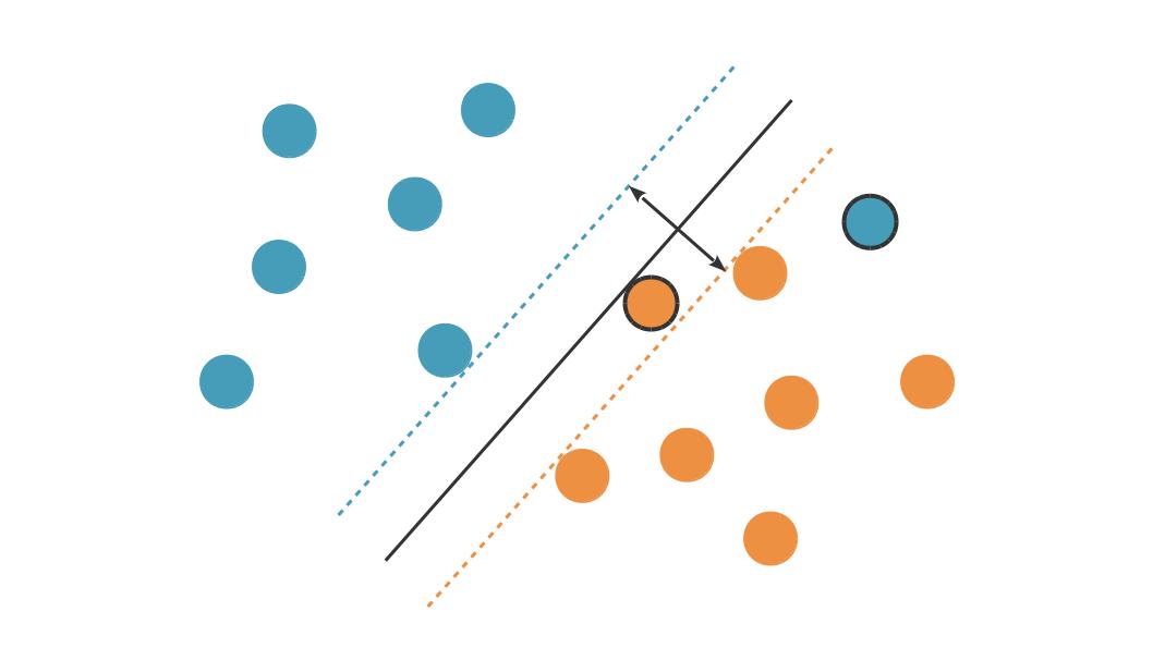 Le point orange cerclé de noir est du bon côté de l'hyperplan séparateur, mais du mauvais côté de $\mathcal{H}_+$ (la ligne orange en pointillés). Le point bleu cerclé de noir est du mauvais côté de l'hyperplan séparateur.