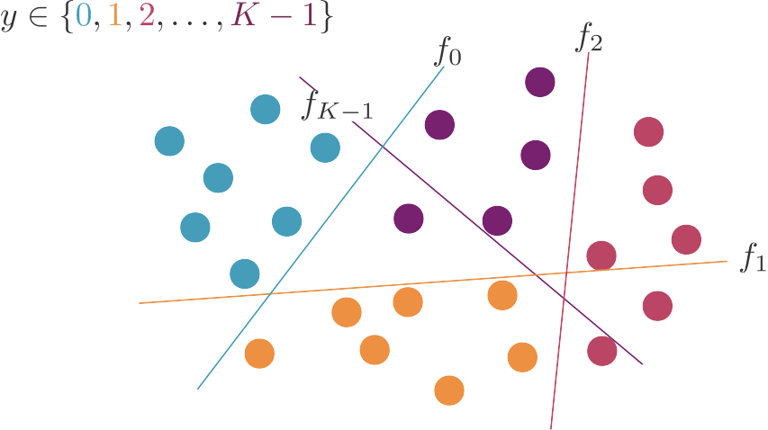 Chaque droite sépare (parfois avec des erreurs) les points d'une classe de tous les autres.