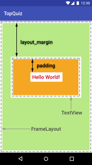 The difference between padding and margin