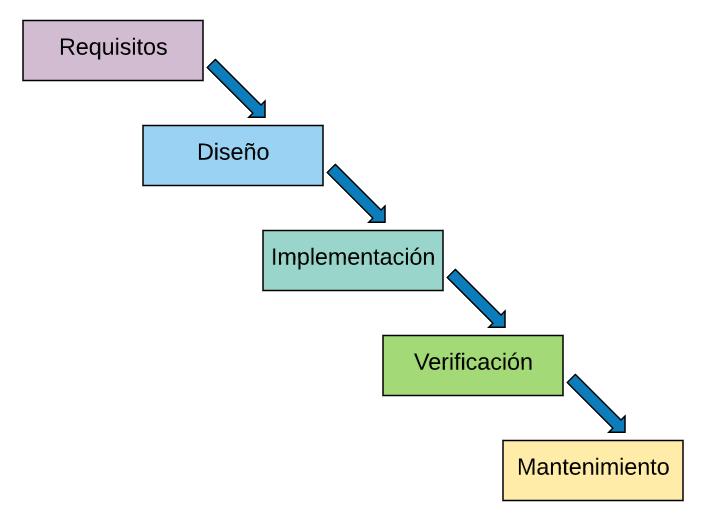 Las etapas del modelo en cascada