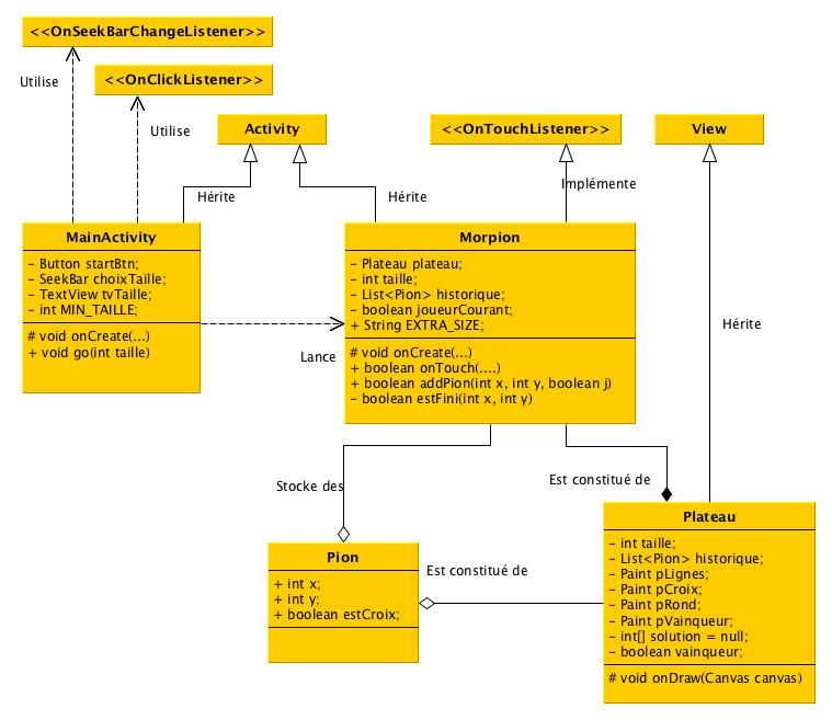 Proposition de structure générale pour le programme de Morpion